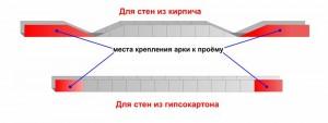 подготовка профиля для арки